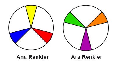 Renkleri Tanıyalım Cicicee